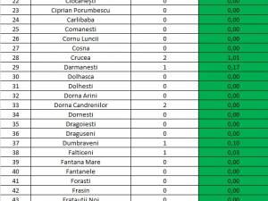 Dintre cele 46 de cazuri active de Covid în județ, 11 sunt în municipiul Suceava și 5 la Rădăuți
